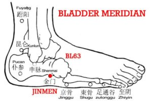 Jinmen, BL63 pertains to the bladder meridian of Foot-Taiyang and is the starting point of the Yang Link Vessel (Yangweimai), like a door to enter the Yang Link Vessel.